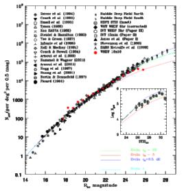 Durham Physics Cosmology Research Galaxy Counts